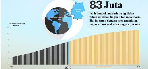 Jumlah penduduk